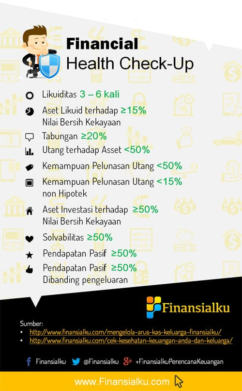 Bawah Infographic Cek Kesehatan Keuangan Keluarga Atas - Perencana Keuangan Independen Finansialku