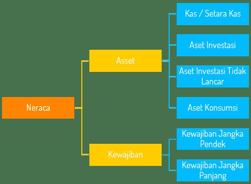 Cara Mengisi Formulir Diagnosa Kondisi Keuangan Rumah Tangga - Mengenal Laporan Neraca Keuangan Keluarga - Laporan Neraca Keuangan Keluarga