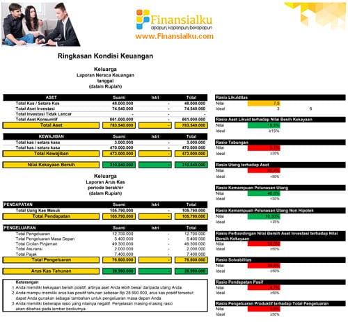 Contoh Hasil Cek Kondisi Kesehatan Keuangan Keluarga Finansialku