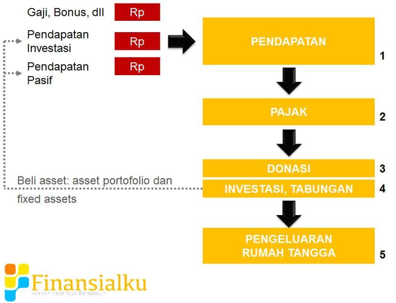 Mengelola Arus Kas Keluarga - Cash Flow Keluarga - Perencana Keuangan Independen Finansialku