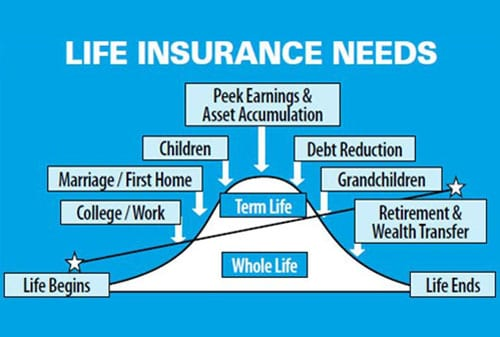 Term Life dan Whole Life - Sesuaikan Asuransi Jiwa sesuai dengan Kebutuhan - Perencana Keuangan Independen Finansialku