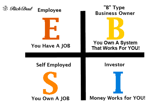 4 Sumber Pendapatan - ESBI Quadrant - Cashflow Quadrant - RichDad - Robert T. Kiyosaki - Perencana Keuangan Independen Finansialku