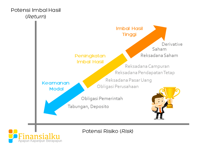 Potential Risk and Return - Berinvestasi di Paper Asset atau Portfolio Income - Perencana Keuangan Independen Finansialku