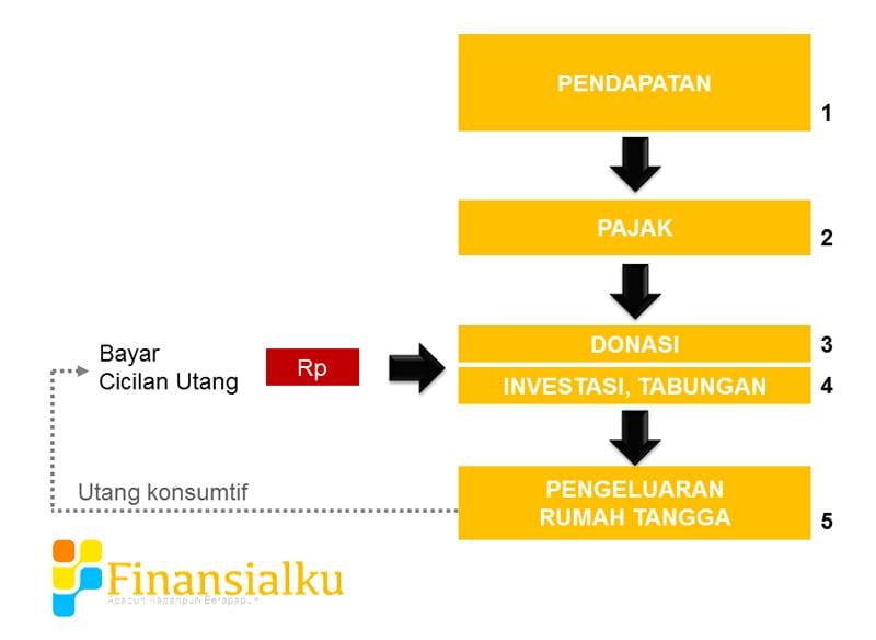 Utang Konsumtif dalam Keuangan Keluarga