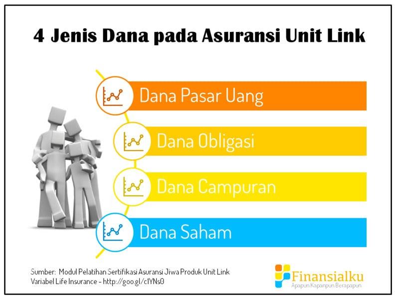 4 Jenis Dana pada Asuransi Unit Link - Perencana Keuangan Independen Finansialku