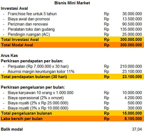 Baca Illustrasi Waralaba dengan Cermat - Bisnis MiniMarket