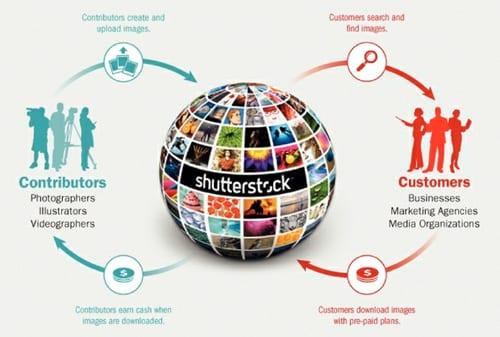 Kisah Sukses Jon Oringer Pendiri Shutterstock - Bisnis Model - Perencana Keuangan Independen Finansialku