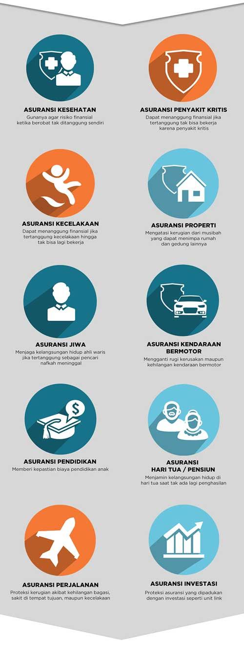 Mengenal Perusahaan Asuransi di Indonesia - Jenis Asuransi - Perencanaan Keuangan Independen Finansialku - DuitPintar(dot)Com