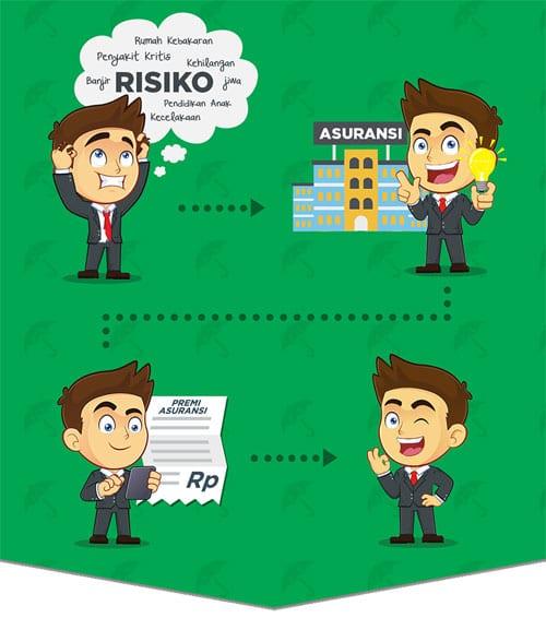 Mengenal Perusahaan Asuransi di Indonesia - Perencanaan Keuangan Independen Finansialku - DuitPintar(dot)Com
