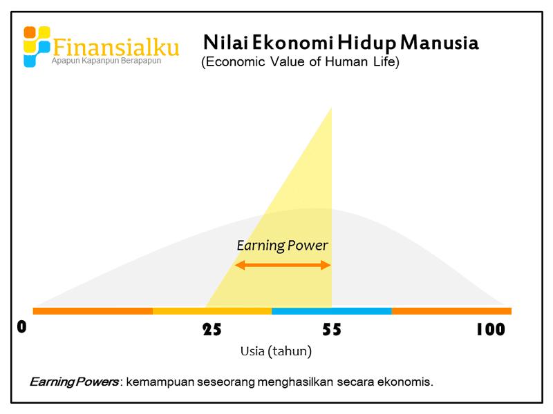 Nilai Ekonomi Hidup Manusia - Perencana Keuangan Independen Finansialku