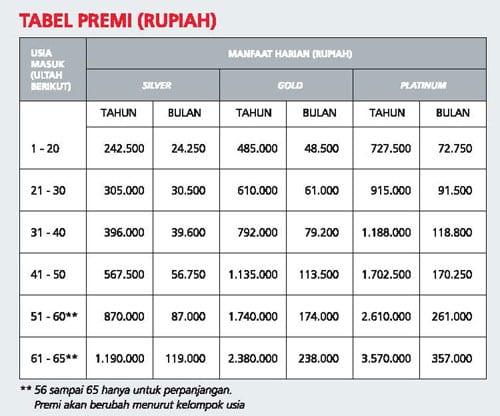 Tabel Asuransi Kesehatan Prudential CekAja Finansialku