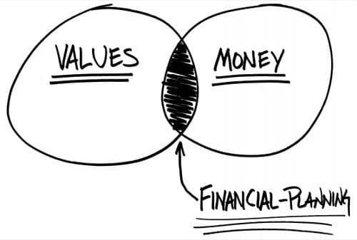 Value Money Financial Planning - Carl Richards - One Page Financial Planning - Perencana Keuangan Independen Finansialku