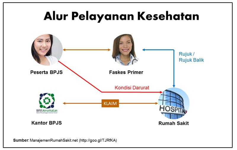 Alur Pelayanan Kesehatan BPJS - Perencana Keuangan Independen Finansialku