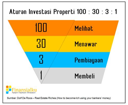 Aturan Investasi Properti 100:30:3:1 - Perencana Keuangan Independen Finansialku