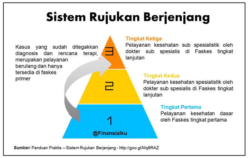Bagaimana Cara Kerja Sistem Rujukan BPJS Kesehatan - Perencana Keuangan Independen Finansialku