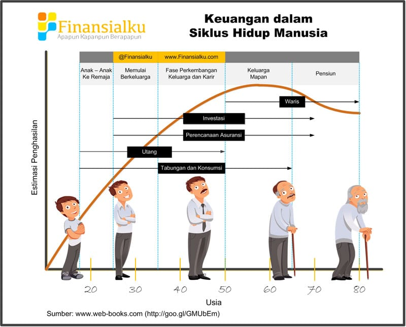 Perencanaan Keuangan dan Siklus Hidup Manusia - Perencana Keuangan Independen Finansialku
