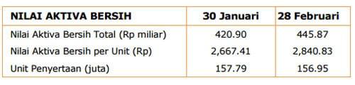 Pengertian Nilai Aktiva Bersih (NAB) dan Cara Menghitungnya 1 - Perencana Keuangan Independen Finansialku