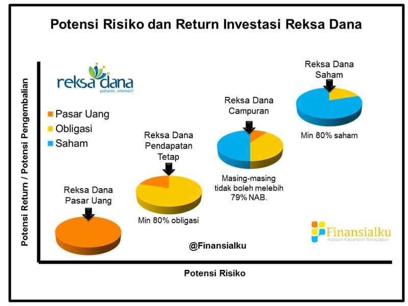 Potensi Return Risiko dan Komposisi Reksa Dana - Revisi - Perencana Keuangan Independen Finansialku.png