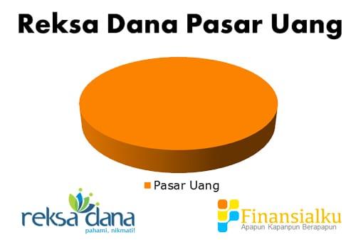 Reksa Dana Pasar Uang - Perencana Keuangan Independen Finansialku