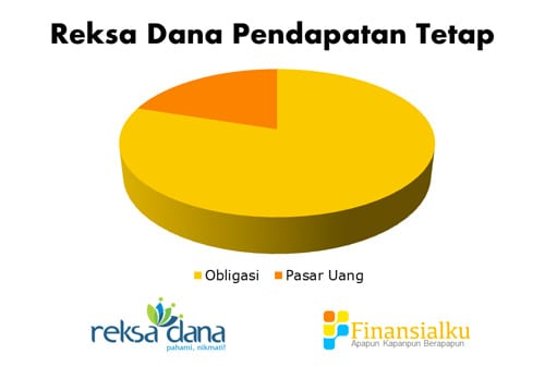 Reksa Dana Pendapatan Tetap - Perencana Keuangan Independen Finansialku