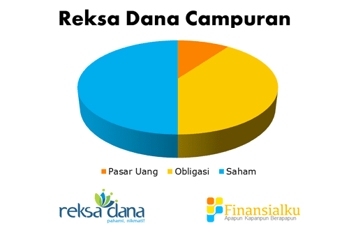 Reksa Dana Campuran - Perencana Keuangan Independen Finansialku