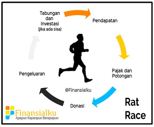 Risiko Jika Tidak Mempersiapkan Dana Hari Tua - Rat Race - Perencana Keuangan Independen Finansialku