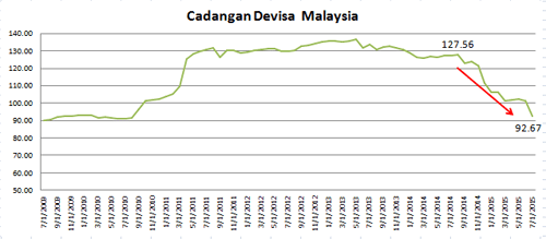 Grafik Cadangan Devisa Malaysia
