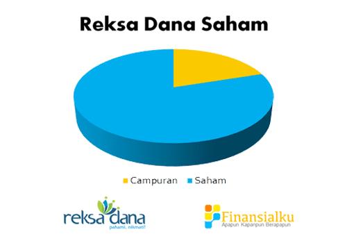 Komposisi Reksa Dana Saham