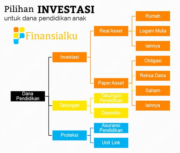Pilihan Investasi untuk Dana Pendidikan Anak - Perencana Keuangan Independen Finansialku