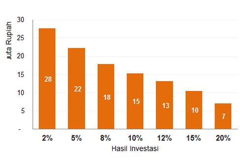 Apakah Merencanakan Keuangan Sama Dengan Berinvestasi - Ilustrasi - Perencana Keuangan Independen Finansialku