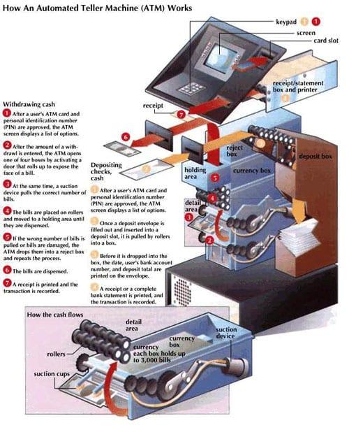 Cara Pakai Mesin ATM dan Biayanya - Cara Kerja ATM - Perencana Keuangan Independen Finansialku