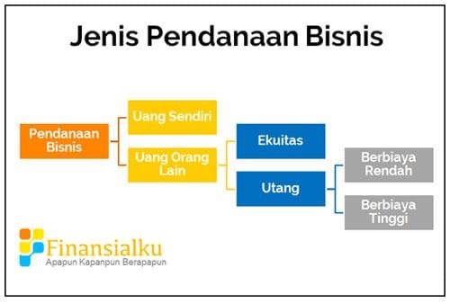 Jenis Pendanaan Bisnis Buat Yang Memulai Bisnis Startup - Perencana Keuangan Independen Finansialku
