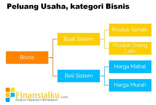 Kenali tipe – tipe peluang usaha di Indonesia - Perencana Keuangan Independen Finansialku