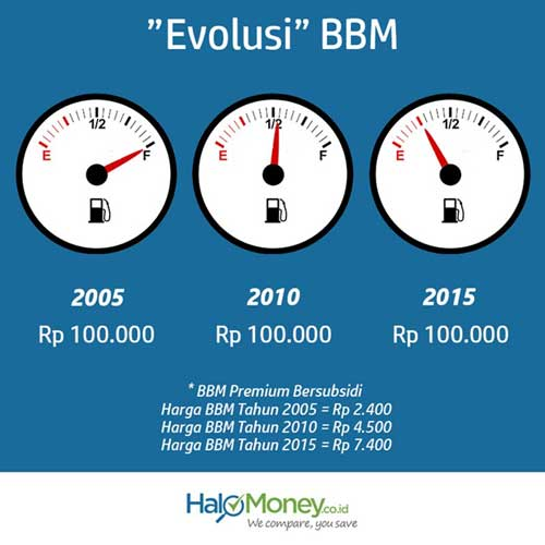 Cara Berhemat BBM untuk Masyarakat Jakarta - HaloMoney ID - Finansialku