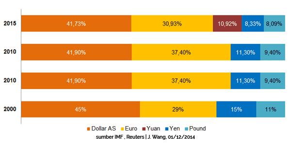 IMF Restui Yuan China Masuk Keranjang SDR - Perencana Keuangan Independen Finansialku