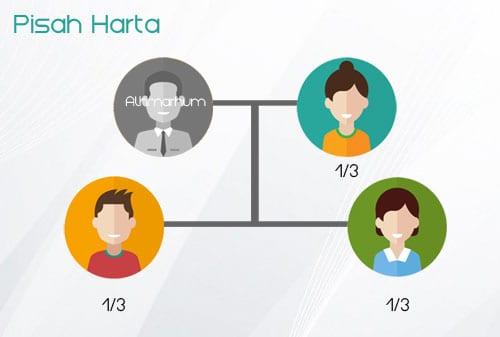 Perhitungan Waris untuk Pernikahan Pisah Harta - Tanpa Pisah Harta - Perencna Keuangan Independen Finansialku
