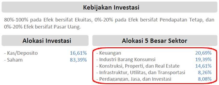 Reksadana itu Dipahami dan Dinikmati - Isi Investasi - Perencana Keuangan Independen Finansialku