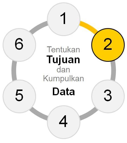 Tahap 2 Membuat Perencanaan Keuangan Finansialku - Tentukan Tujuan dan Kumpulkan Data