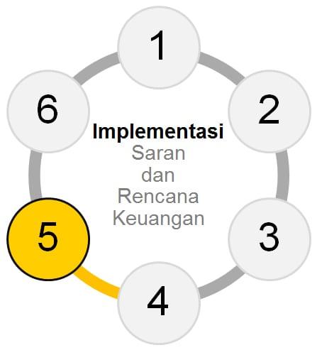 Tahap 5 Membuat Perencanaan Keuangan Finansialku - Implementasi Sarana dan Rencana Keuangan