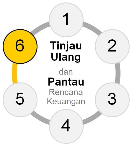 Tahap 6 Membuat Perencanaan Keuangan Finansialku - Tinjau Ulang dan Pantau Rencana Keuangan