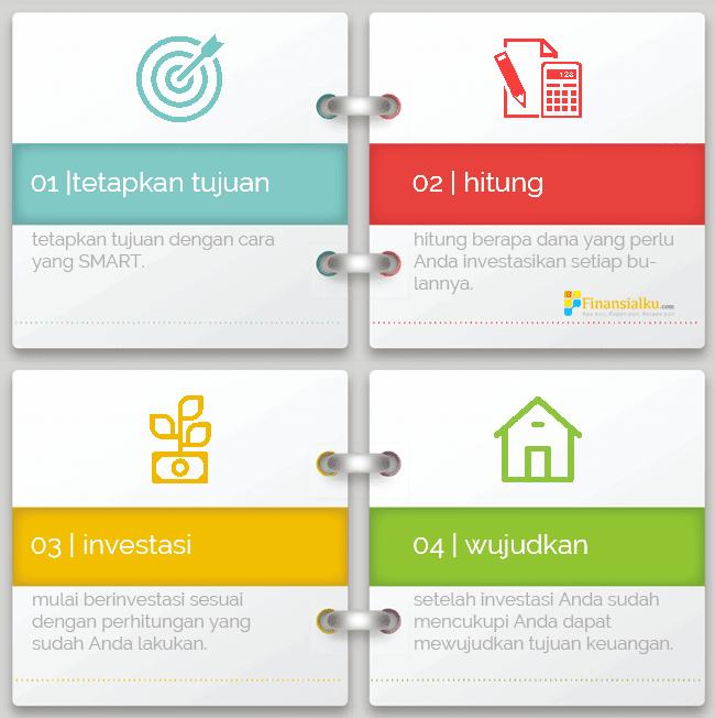 Cara Mewujudkan Tujuan Keuangan [Infografis] - Perencana Keuangan Independen Finansialku