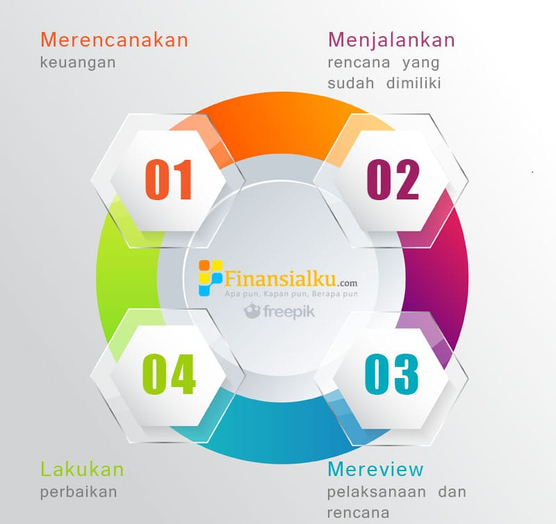 Siklus Perencanaan Keuangan - Perencana Keuangan Independen Finansialku