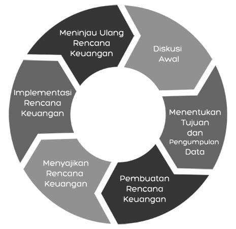 6-Tahapan-Konsultasi-Perencanaan-Keuangan-Perencana-Keuangan-Independen-Finansialku