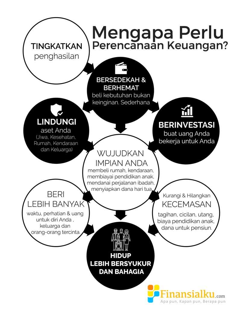 Infographic Tujuan Perencanaan Keuangan - Black - Perencana Keuangan Independen Finansialku