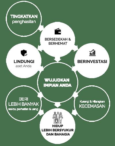 Infographic-Tujuan Perencanaan Keuangan Perencana Keuangan Independen Finansialku 400 (Revisi 2)