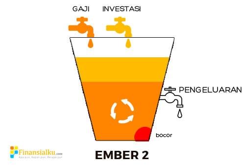 Karyawan Juga Bisa Jadi Kaya dengan Multiple Streams of Income 2 - Perencana Keuangan Independen