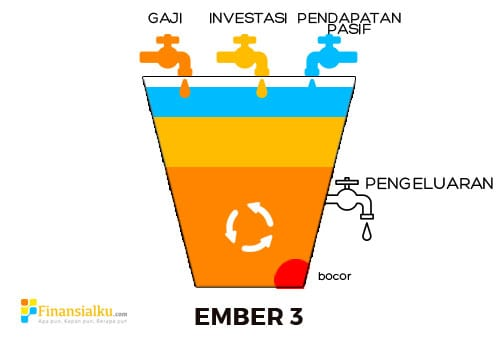 Karyawan Juga Bisa Jadi Kaya dengan Multiple Streams of Income 3 Pasif - Perencana Keuangan Independen