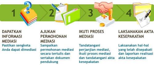 Bagaimana Cara Mengajukan Mediasi - Perencana Keuangan Independen Finansialku
