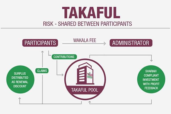 Apa Bedanya Asuransi Jiwa Syariah dengan Asuransi Jiwa Tradisional - Takaful - Perencana Keuangan Independen Finansialku