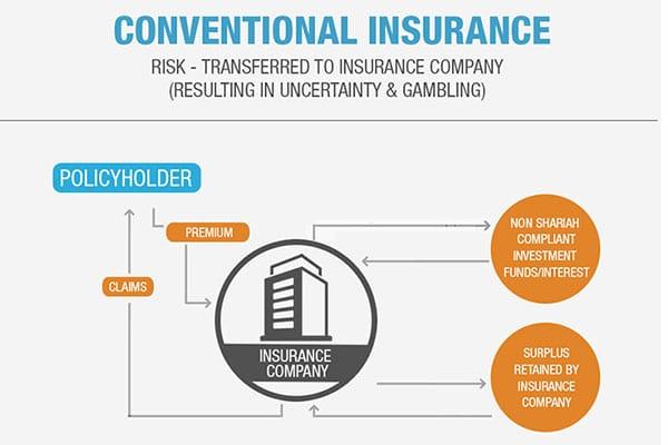 Apa Bedanya Asuransi Jiwa Syariah dengan Asuransi Jiwa Tradisional - Tradisional - Perencana Keuangan Independen Finansialku